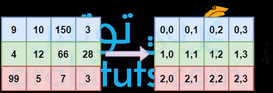 طريقة الوصول الى عناصر المصفوفة في جافا